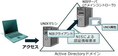 図1 SFU(SUA)のNISサーバによる認証の統合