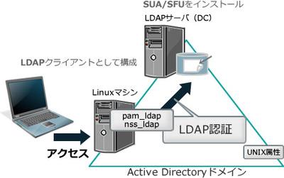 図1 SFU(SUA)によるLDAP認証の統合