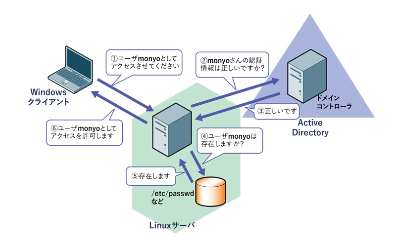 http://image.gihyo.co.jp/assets/images/admin/serial/01/ad-linux2017/0001/001r.jpg