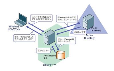 図1 認証情報のみを連携する認証統合