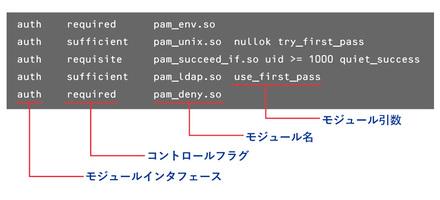 図1 PAMの設定例(CentOSの/etc/pam.d/system-authより)