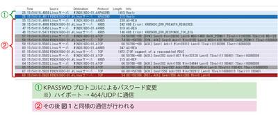 図2 pam_krb5によるパスワード変更時の通信
