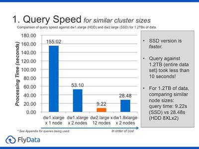 図1 同じクラスタサイズでのDW1,DW2クエリスピード比較