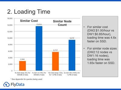 図3 データロード時間の比較
