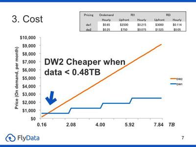 図4 容量によるコストの比較