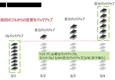 図3 差分バックアップのイメージ