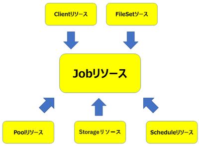 図2 リソースの関係性