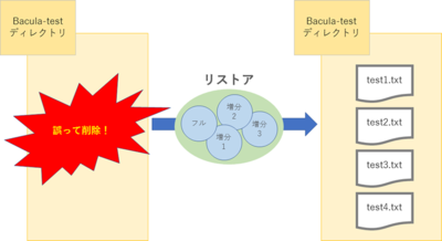 図9 Baculaのリストア処理