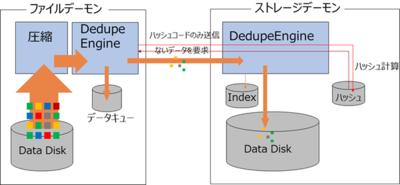 図3 ファイルデーモンとストレージデーモンの両方で重複排除する場合のイメージ