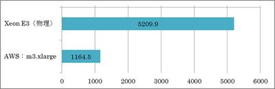 ベアメタル型アプリプラットフォームの物理サーバーと,同価格帯のAWSのインスタンスのそれぞれでUnixBenchを実行した結果。5倍近い性能差があった