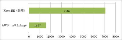 先ほどと同様に,Xeon E5系CPUを搭載した物理サーバーとAWSのm3.2xlargeでUnixBenchを実行。こちらでも大きな差が生じる結果となった
