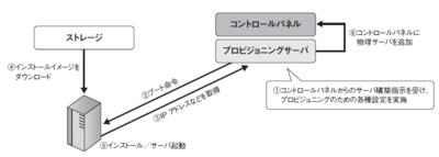 図2 物理サーバのプロビジョニングの流れ。PXEブートによるOSインストールのしくみを利用し,全自動でプロビジョニングを行う