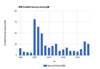 図 年別FreeBSD Security Advisory数