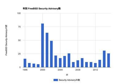 図 年別FreeBSD Security Advisory数
