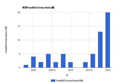 図 年別FreeBSD Errata Notice数