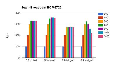 Broadcom BCM5720 ベンチマーク結果