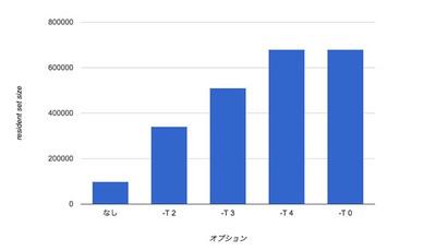 図 最大レジデントサイズの比較
