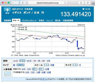 図 英国ポンド:日本円 為替チャート(3ヶ月)