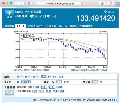 図 英国ポンド:日本円 為替チャート(1年)