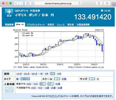 図 英国ポンド:日本円 為替チャート(5年)