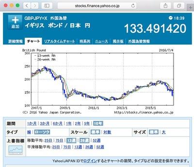 図 英国ポンド:日本円 為替チャート(10年)