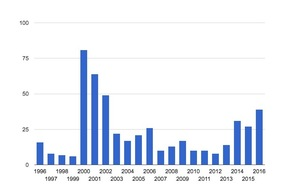 FreeBSDセキュリティアドバイザリの年ごと件数推移