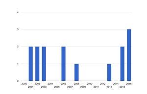 OpenSSHに関するセキュリティアドバイザリの件数推移