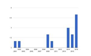 NTPに関するセキュリティアドバイザリの件数推移