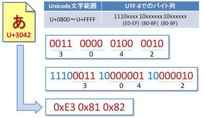 図1 「あ」のUTF-8でのエンコード方法