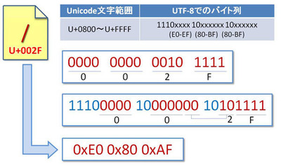 図2 「/」の不正なエンコード方法(3バイトでの表現)