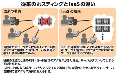 図 従来のホスティングとIaaSの比較