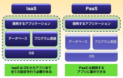 図 PaaSとIaaSとの比較