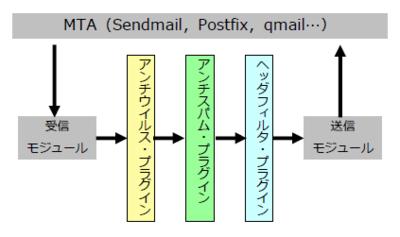 図 Dr.Webメールデーモンに用意された3種類のプラグイン