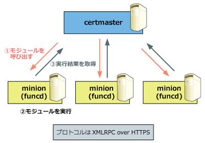 Funcによるタスク実行の基本的な仕組み