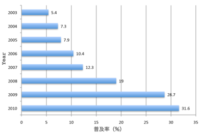 中国のインターネット普及率(Internetworldstatsより)
