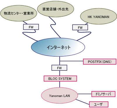 やのまんのネットワーク構成図