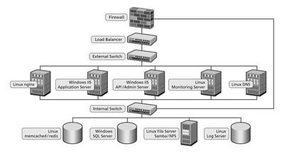 図1 グループスのインフラ環境の全体図。IISやSQL Serverなどマイクロソフト製品を中心に構成されている