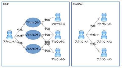 図1 GCPのプロジェクト・アカウントと他のクラウドのアカウント