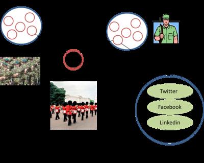 図 増加し続ける陸軍の管理情報