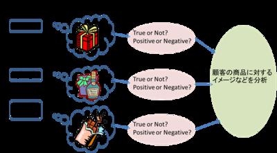 図 GEによる感性分析