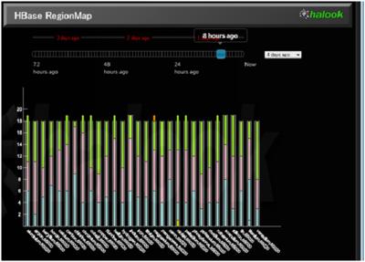 図1 HBaseのテーブルごとのRegion数を表したグラフ