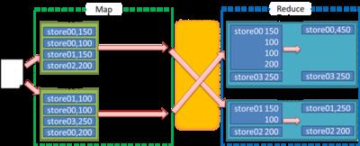図1 店舗ごと売上集計のMapReduce処理