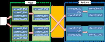 図2 店舗ごと売上集計のMapReduce処理 Combinerあり