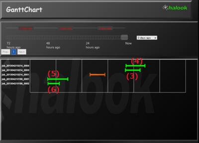 図5 Fair Schedulerのデフォルト設定時のジョブ実行