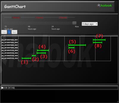 図1 ジョブA,ジョブBの個別実行と同時実行