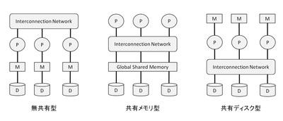 図1 並列データ処理系のアーキテクチャ(P,M,Dはそれぞれ,P:プロセッサ,M:メモリ(主記憶装置),D:ディスクドライブ(二次記憶装置)を意味します)