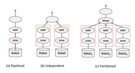 図1 問い合わせ内の並列性(Intra-Query Parallelism)