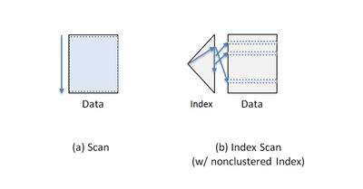 図2 選択処理のアルゴリズム