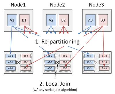 図1 等結合処理における並列化の基本的な方法