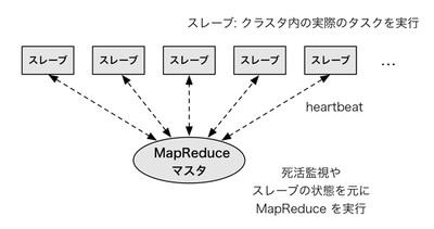 図4 MapReduceのアーキテクチャの概要